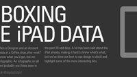 Infografik zum iPad