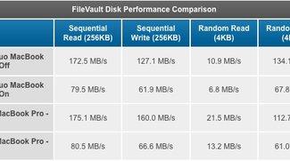Intel i5: Kein schnelleres FileVault trotz Hardwarebeschleunigung
