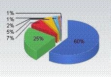 Marktanteil von Internet Explorer so niedrig wie zuletzt 1999