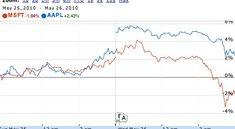 Börsenwert: Apple überholt erstmals Microsoft