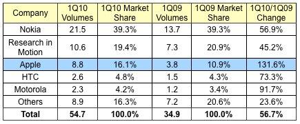 Apple auf 3. Platz bei Smartphone-Herstellern