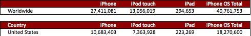 iPad: Benutzerzahlen im April 2010