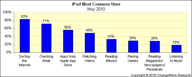 Umfrage: Wofür das iPad verwendet wird