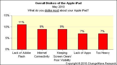 iPad-Umfrage von Changewave: iPad Dislikes
