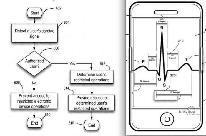 Biometrie-Patent: Der Herzschlag als Passwort