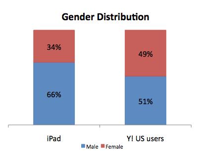 Yahoo! iPad Statistik: Altersverteilung im Vergleich zum Yahoo-Nutzer-Durchschnitt