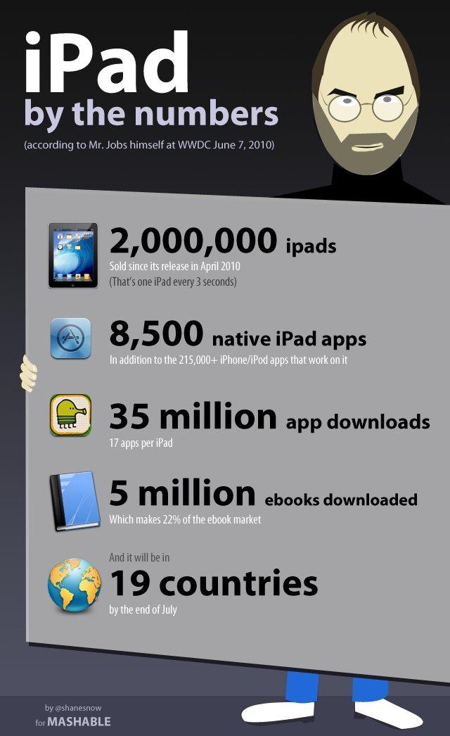Das iPad in Zahlen [Infografik]