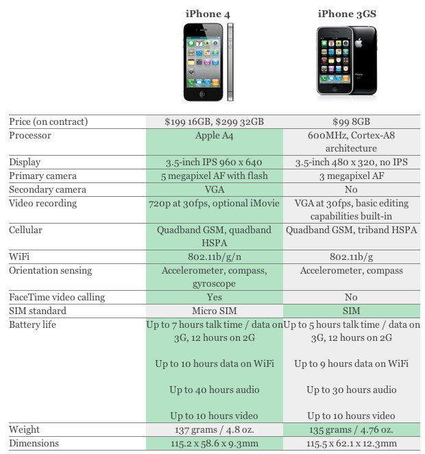iPhone 4 und iPhone 3GS [Infografik]
