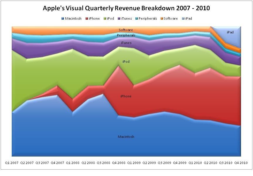 Infografik: Was das iPhone für Apple bedeutet