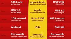 iPhone 4 vs. HTC EVO 4G und Droid Incredible [Infografik]