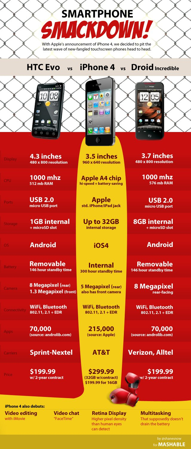 iPhone 4 vs. HTC EVO 4G und Droid Incredible [Infografik]