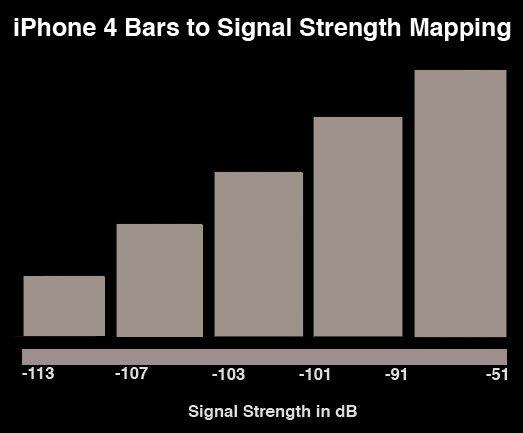 AnandTech: Das iPhone 4 und seine Antenne