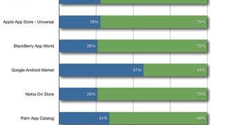 App Stores im Vergleich: Besonders viele Freeware-Apps für Android