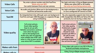 Fring gegen Skype: Apple als lachender Dritter?