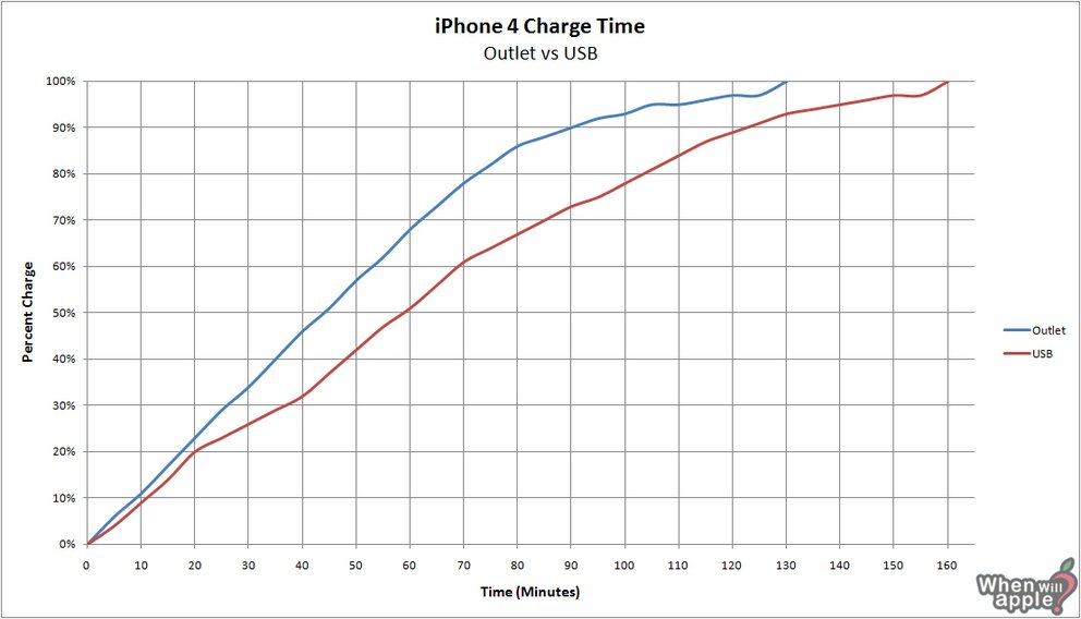 News Mix: Javascript, IFA iZone, Smartest CEO, iPhone 4 Ladezyklus