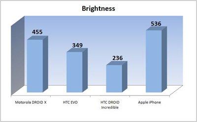 Top-Smartphones: Aktuelle Displays im Vergleich