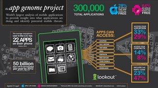 14 Prozent aller kostenlosen Apps können Adressbuch auslesen