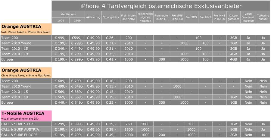 Vergleich: iPhone Tarife in Österreich [Update]