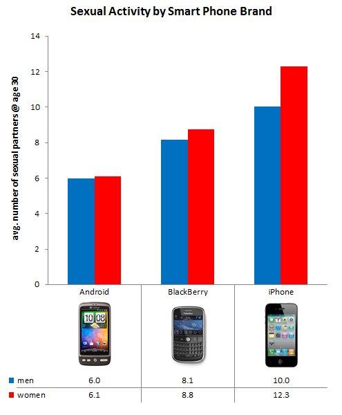 iPhone-Besitzer haben durchschnittlich mehr Sex als Android-Nutzer