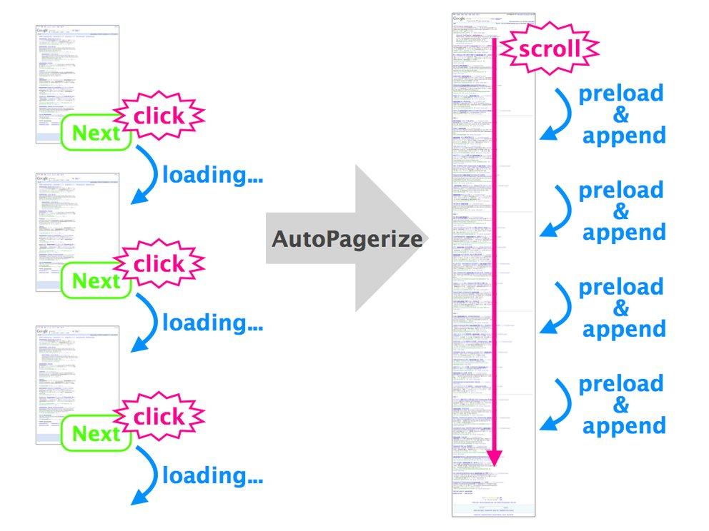 Safari-Erweiterung AutoPagerize: Alles auf einer Seite