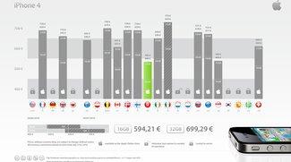 iPhone 4 ohne Simlock günstig in der Schweiz kaufen - oder in Hongkong