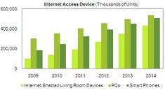 Markt für Apple TV und Co. wächst schneller als PCs und Smartphones