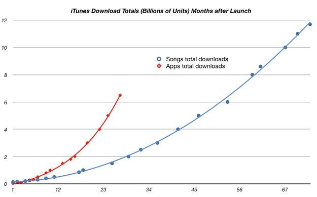 iTunes: App Downloads übertreffen Musik noch dieses Jahr