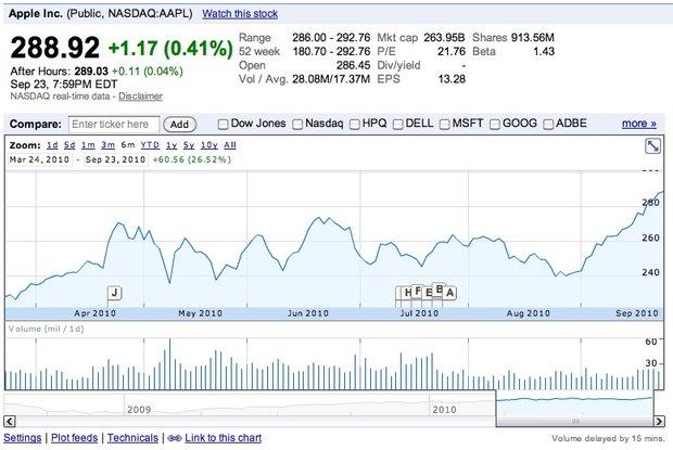 Apple nach Marktwert zweitgrößtes Unternehmen der Welt