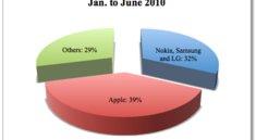 Apple erzielt 39 Prozent der Gewinne auf weltweitem Handy-Markt