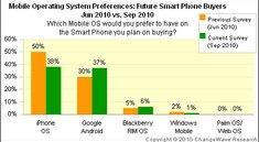 Steigendes Kundeninteresse: Android holt auf