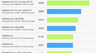 MacBook-Air-Benchmarks: Langsames MacBook Pro oder schnelles iPad