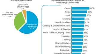 iPad: Große Nutzergruppe ohne Apps