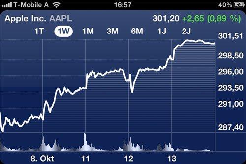 Rekord: Apple Aktie durchbricht USD 300,- Marke