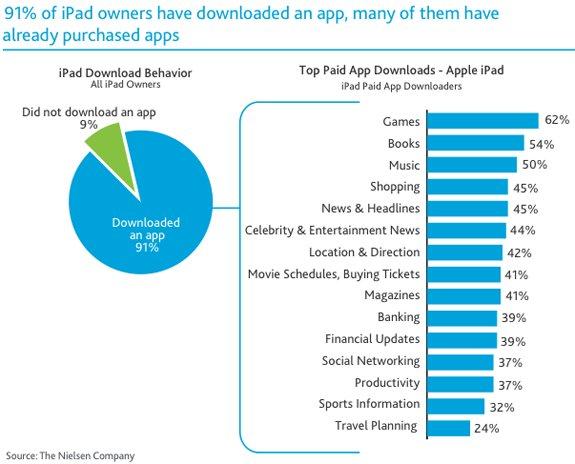 Zahlen &amp&#x3B; Fakten: iPad-Nutzung, Apple-Angestellte &amp&#x3B; Retail Stores