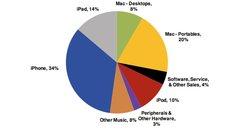 Analyst: Apple wird mit 420 Dollar Aktienkurs zum wertvollsten Unternehmen der Welt