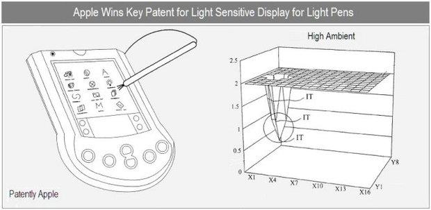 Touchscreens für Handschuhe und Leuchtstifte