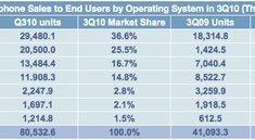 Gartner bestätigt: Apple viertgrößter Handy-Hersteller weltweit