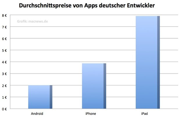 Preisindex: Deutsche iPhone-Apps teurer als Android-Anwendungen