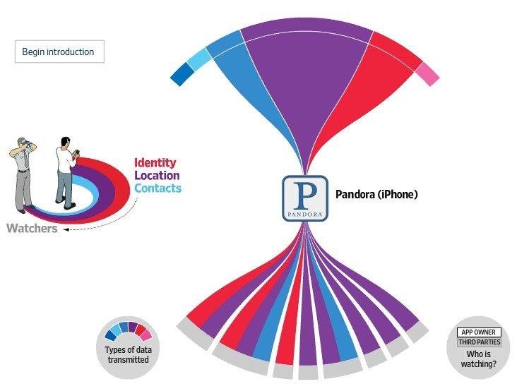 Privatsphäre: Diese Daten sammeln Apps und Entwickler