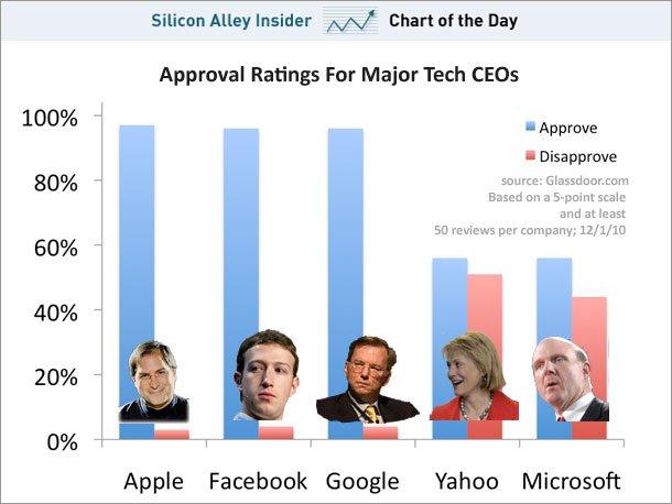 Infografik: Wie beliebt sind die CEOs bei den eigenen Angestellten?