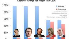Steve Jobs ist Liebling der Angestellten