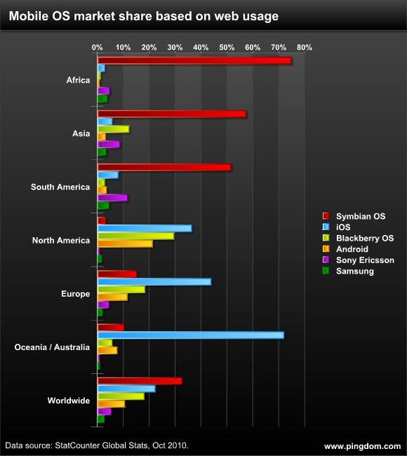 Mobile Web Infografik
