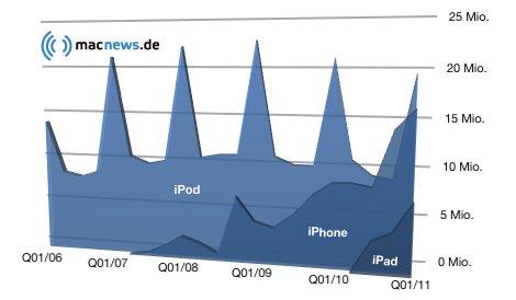 Q1/11 iOS Verkäufe