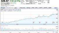 Apple-Marktkapitalisierung überschreitet 300-Milliarden-Grenze