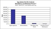 AppStore & Co.: App-Zahlen im Vergleich