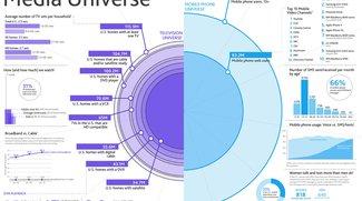 Nielsen: iPhone führt in der Welt der Medien