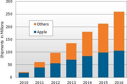 Prognose: 500 Millionen iPads bis 2016