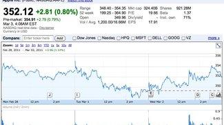 Wirtschaftsexperten zufrieden mit iPad-2-Präsentation