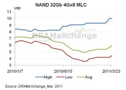 NAND Flash Speicher Preise um bis zu 15 Prozent gestiegen