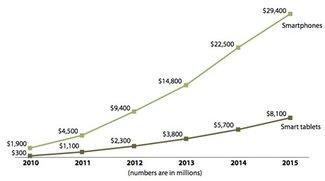 Mobile Apps: Markt steigt auf 38 Milliarden US-Dollar bis 2015